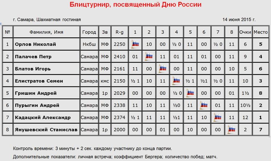 dayRussia15_tab_900